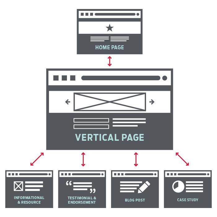 Grav MarketingVerticals v1.2 - آنالیز لینک های داخلی صفحات وب سایت